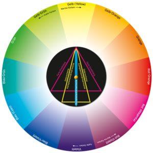 Zweikonzept 30147 Farbmischscheibe